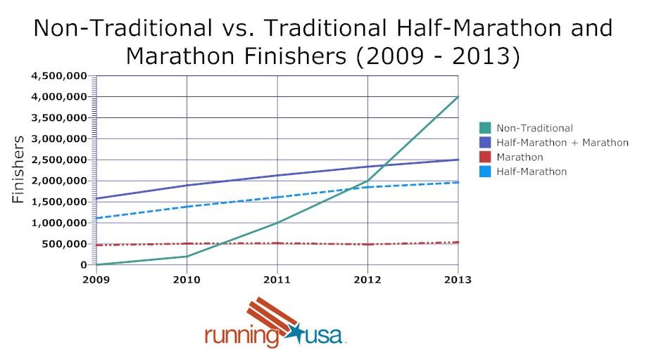 Statistics_Non competitive events